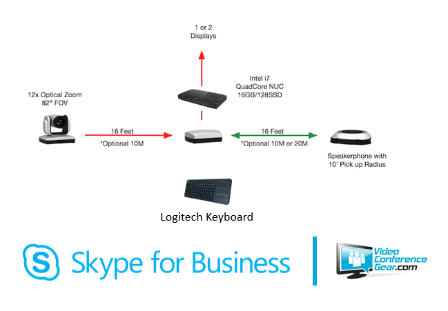 Aver VC520 Skype for Business Kit Video Conferencing