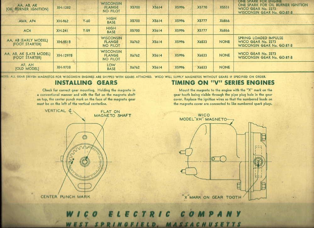 Wico model C magos fo Wisdonsin Engines