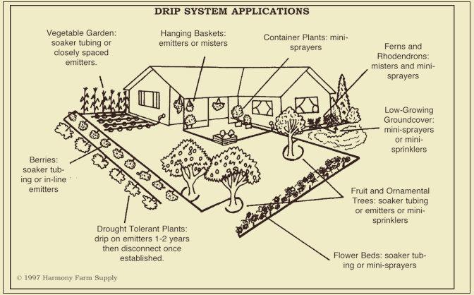 Basic Residential Plumbing Diagram