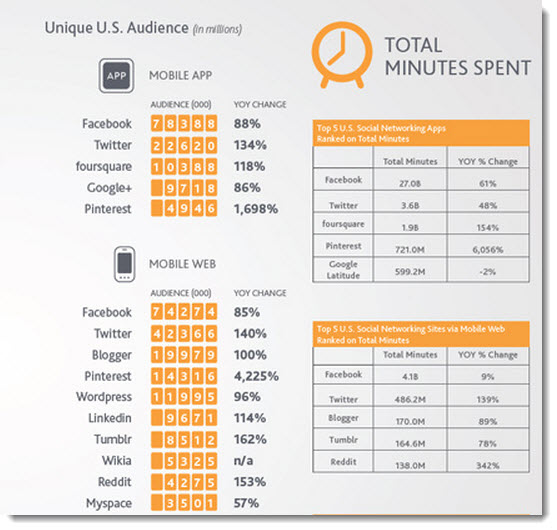 Time spent on the top 10 social networks on mobile