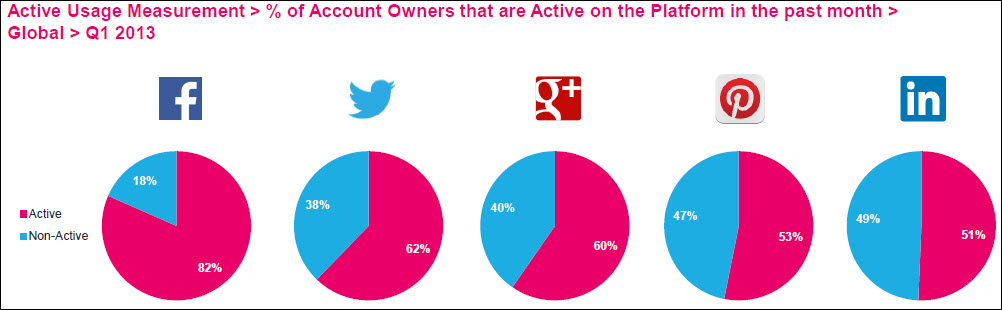 5 Insights Into The Latest Social Media Facts, Figures and Statistics image Active usage measurement