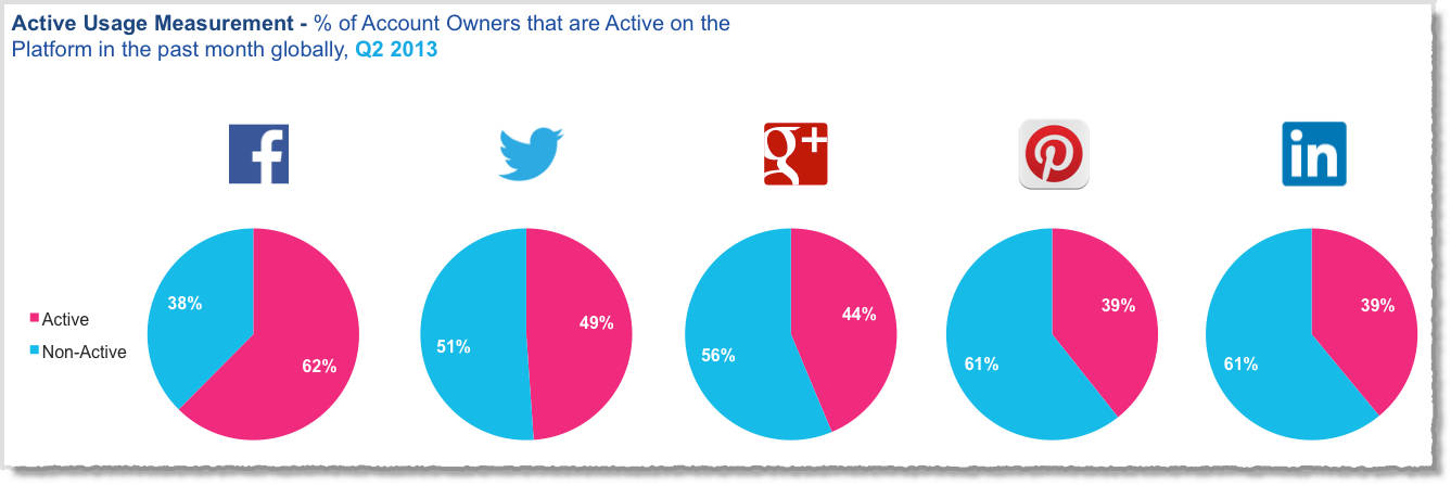12 Awesome Social Media Facts and Statistics for 2013 image Social media facts figures and statistics 2013 7