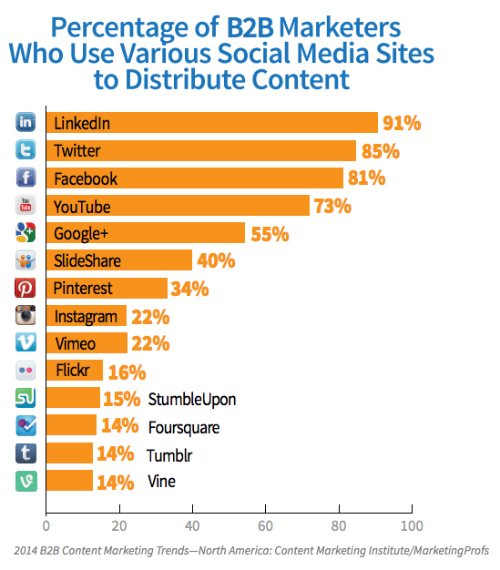 B2B social media platforms used resized 600
