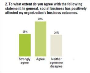 Social media in lead management