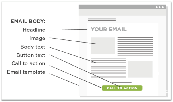 Testable parts of an email body