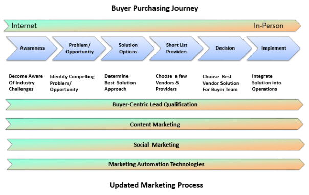 Buyer Journey- Updated Marketing Process image - Marketing Outfield