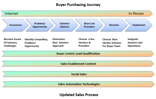 Buyer Journey- Updated Sales Process image - Marketing Outfield