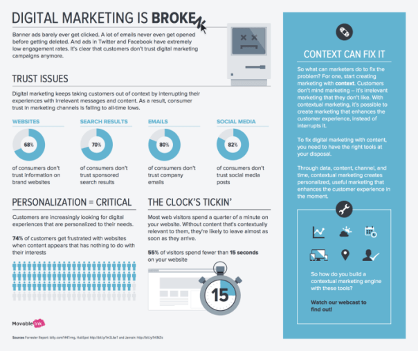 Digital Marketing is Broken Infographic