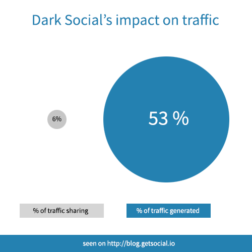 Dark Social - Traffic Generated