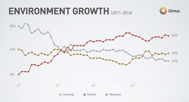 litmus email client growth