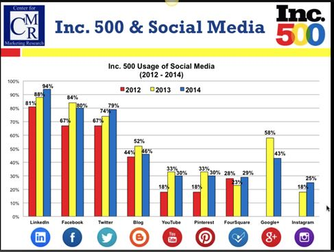 social media marketing for home based business