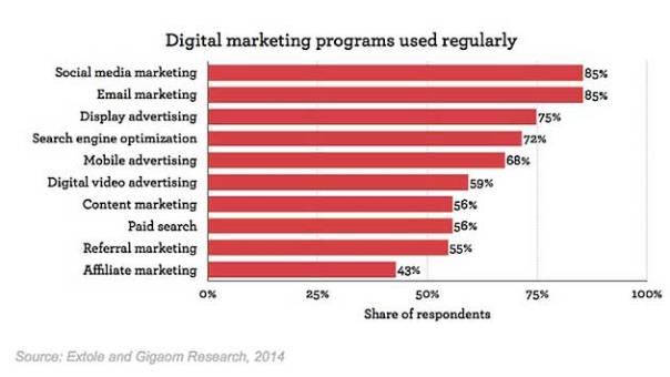 digital marketing stats