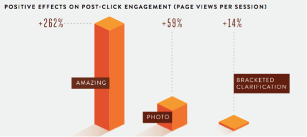 positive effect on post click engagement