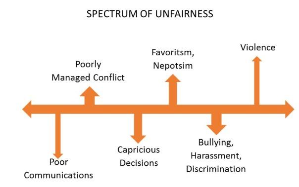 Spectrum of Workplace Unfairness