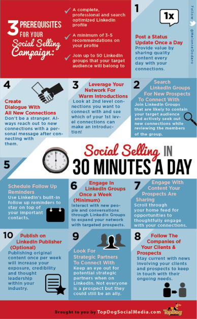 social selling infograph pic from TopDog