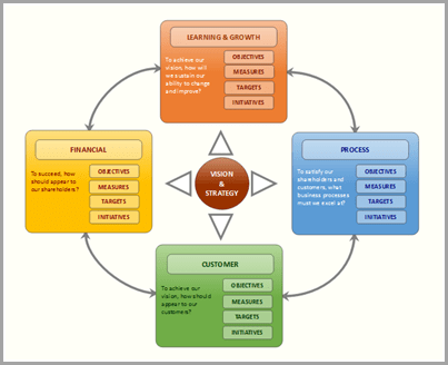 Outline and organize the content of a business report or technical paper Balanced Scorecard template image for mind mapping