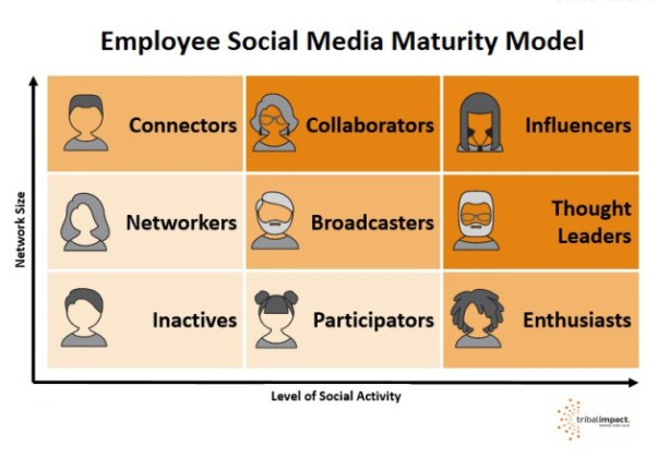 Employee Social Maturity Model