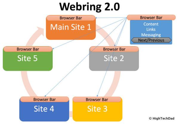 Webring 2.0