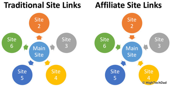 Traditional Site & Affiliate Linking