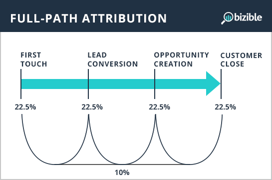 full-path-attribution.png