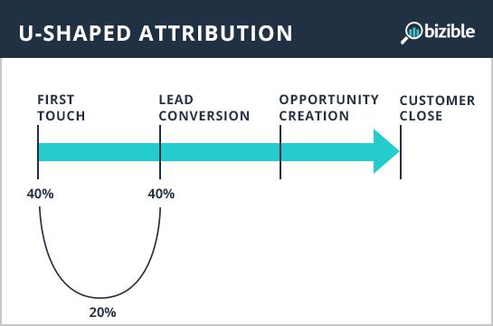 u-shaped-attribution.png
