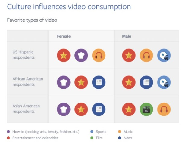 fb-video-consumption-differences-in-cultural-grps-compress