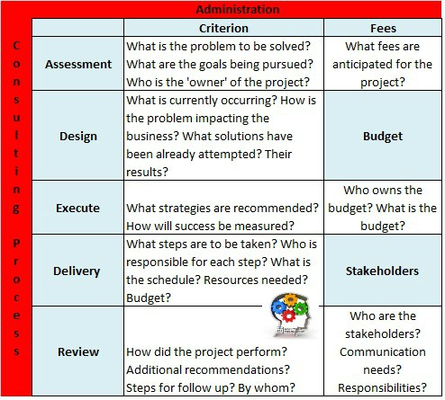 business Consulting Canvas: Solving Problems
