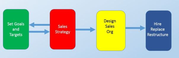 Decision Stages for the New Sales Orgainzation