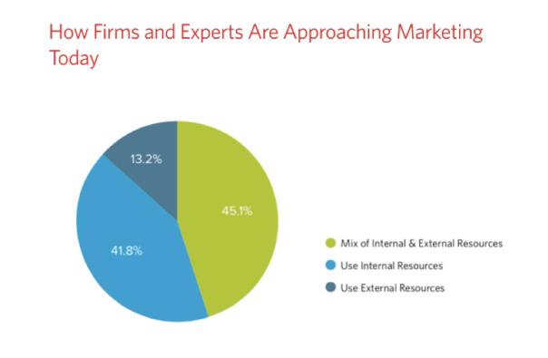 firms-approach-marketing
