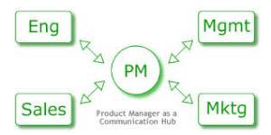 Tech Product Management graphic