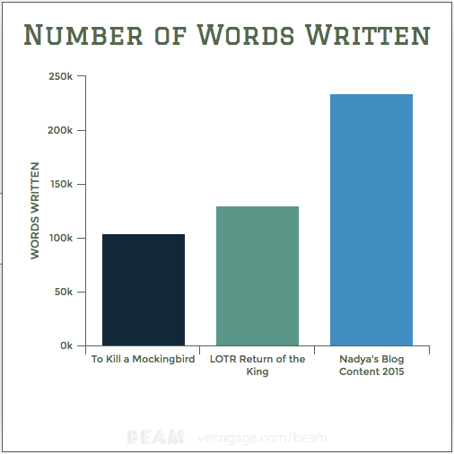 annual blog content word count