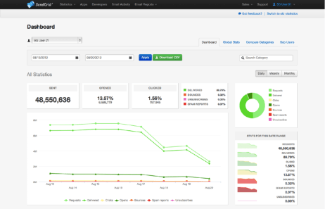 SendGrid Email Marketing Platform