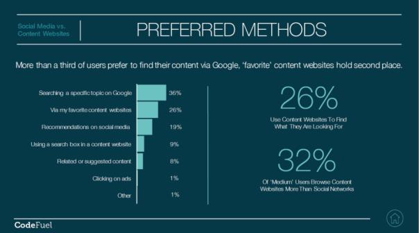 Social Media VS Content Websites