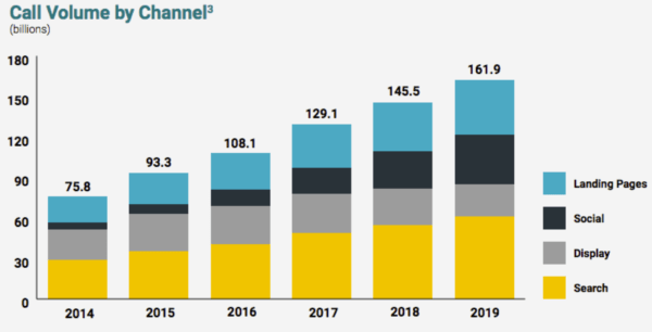 call-volume-by-channel