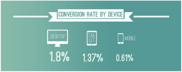 conversion-rate-device