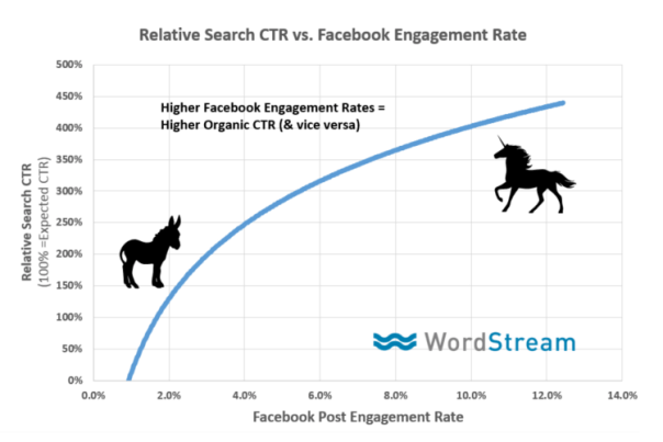 facebook engagement vs search ctr