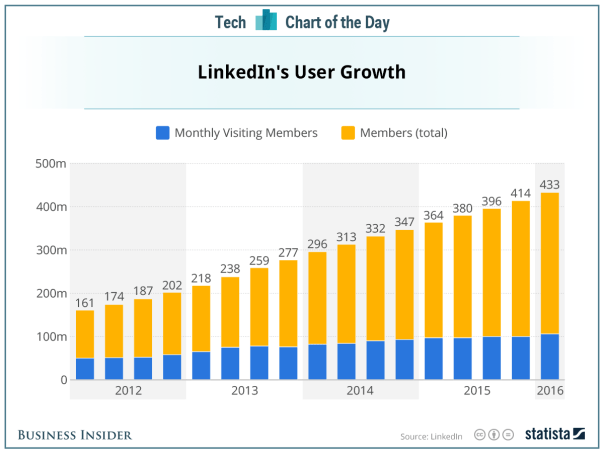 linkedin-growth-2016