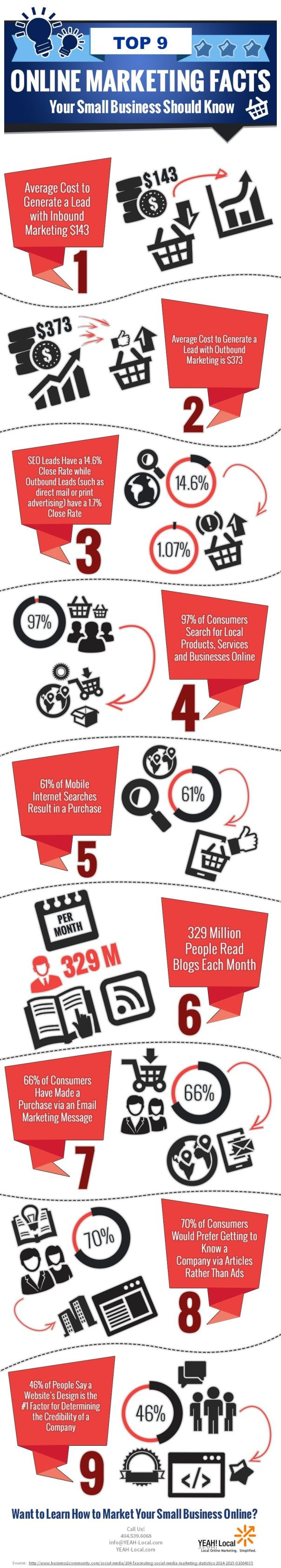 9 Online Marketing Stats for Small Business