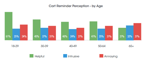 Cart reminder perception by age