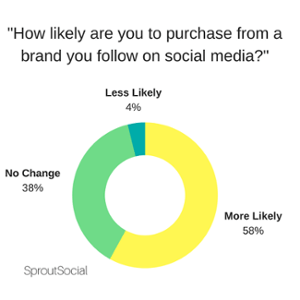 How likely are you to purchase from a brand you follow on b2b social media