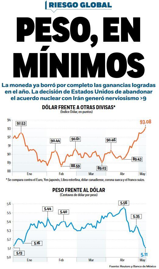 Peso en mínimos desde enero