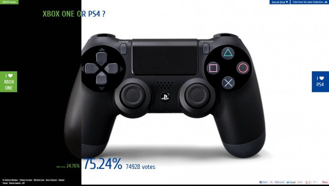 PS4 Trounces Xbox One on 100,000 Votes in Console War Internet Poll