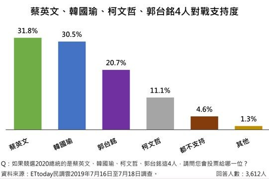 ET總統民調/四人對戰!蔡英文31.8%贏韓﹑郭 柯文哲11.1% | ETtoday政治 | ETtoday新聞雲