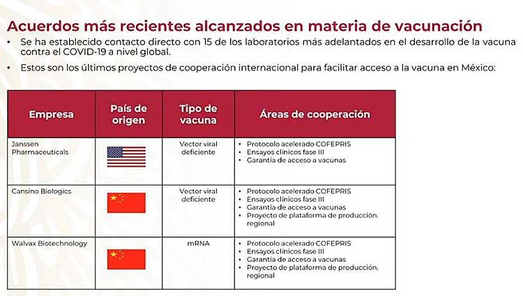 Tres empresas trabajarán en México la Fase II de sus proyectos de posibles vacunas contra Covid-19. Imagen: Captura de video