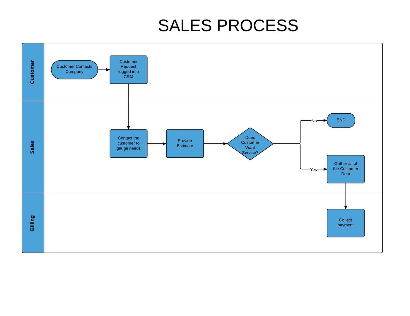 Sales Process Flow Diagram Visio Wiring Diagram Portal