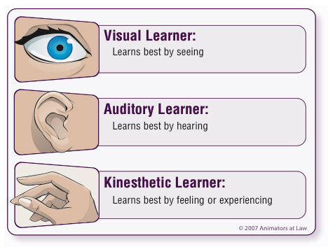 visual auditory kinesthetic resized 600