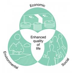 Resultado de imagen de triple  sustainability