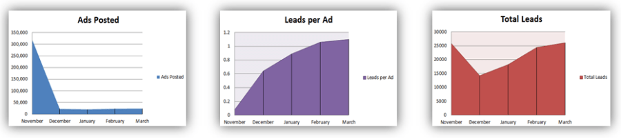 Ads Posted to Craigslist vs. Leads per Ad