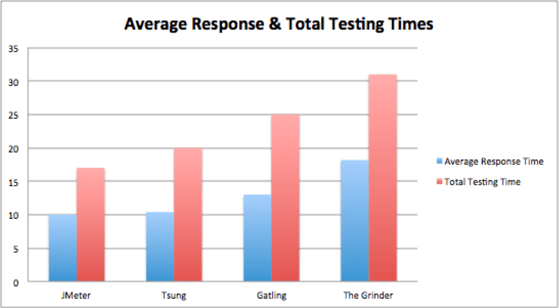 Open Source Load Testing Tools: Which One Should You Use