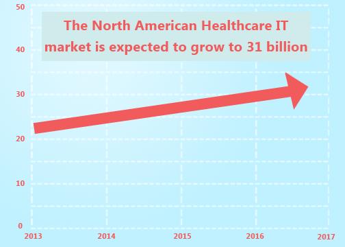 https://i1.wp.com/cdn2.hubspot.net/hub/215468/file-397288998-png/Blog_Images/north_american_health_it_growth.png